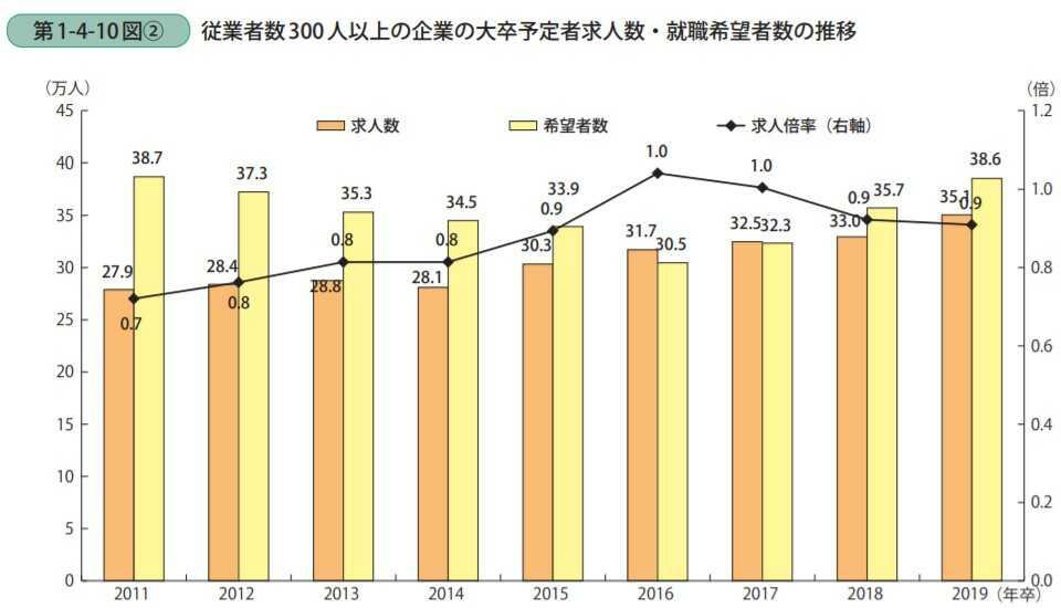 従業員300名以上の企業の大卒予定者求人数と就職希望者数の推移を表したグラフ