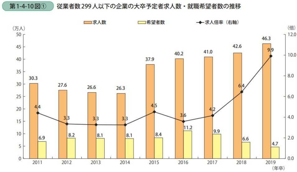 従業員299名以下の企業の大卒予定者求人数と就職希望者数の推移を表したグラフ