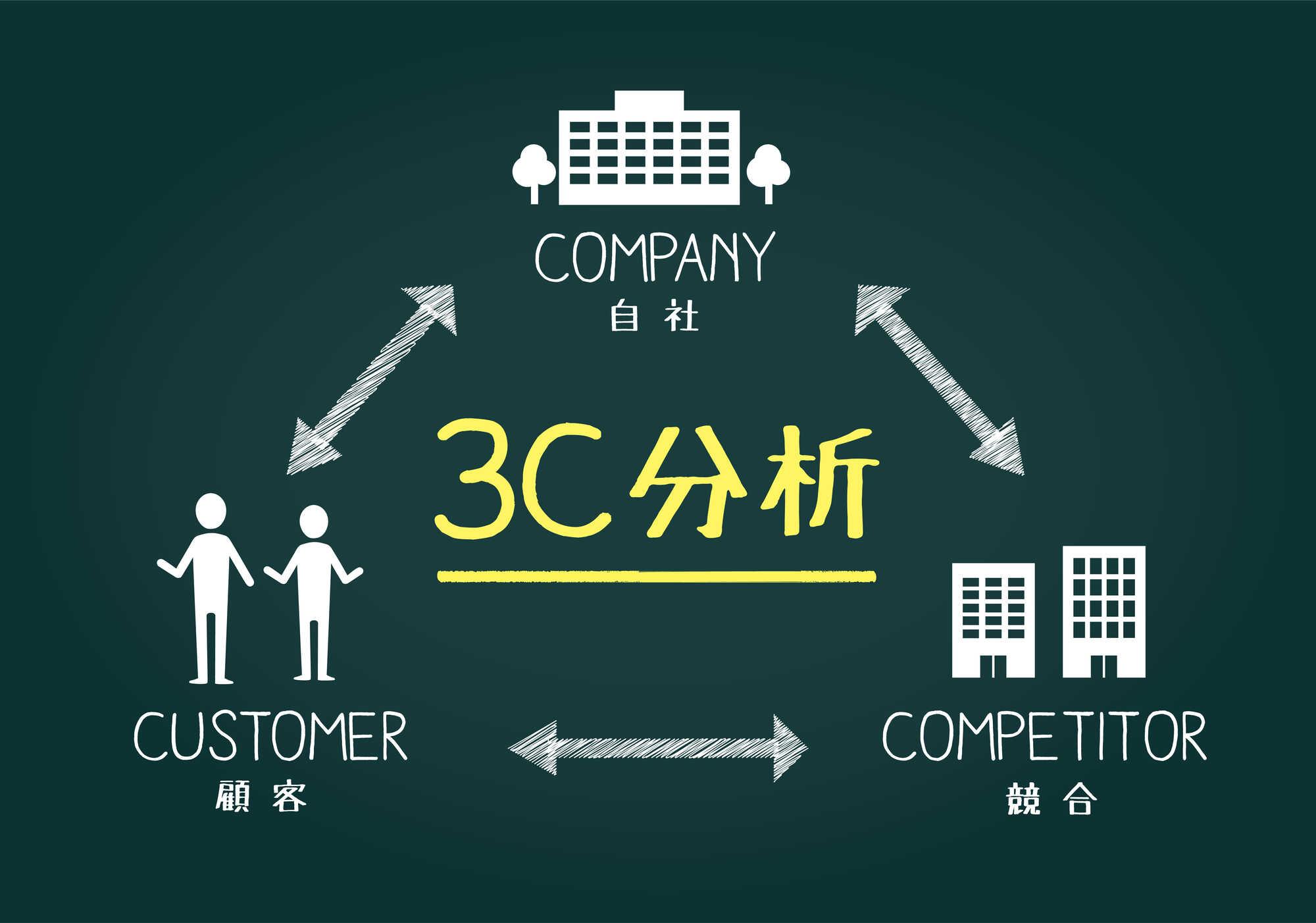 採用戦略における3C分析