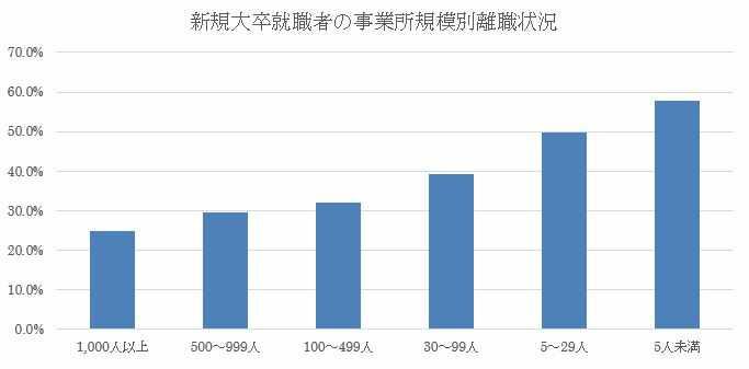 新規大卒就業者の事業所規模別離職状況