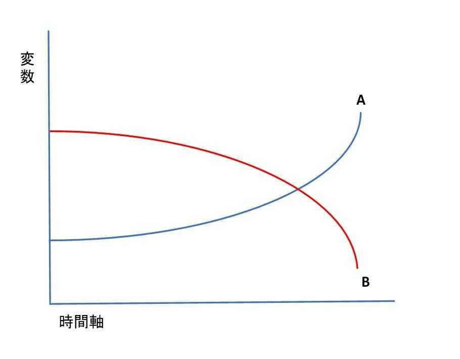 過去・現在・未来の変化を折れ線グラフで表現した、時系列パターングラフ