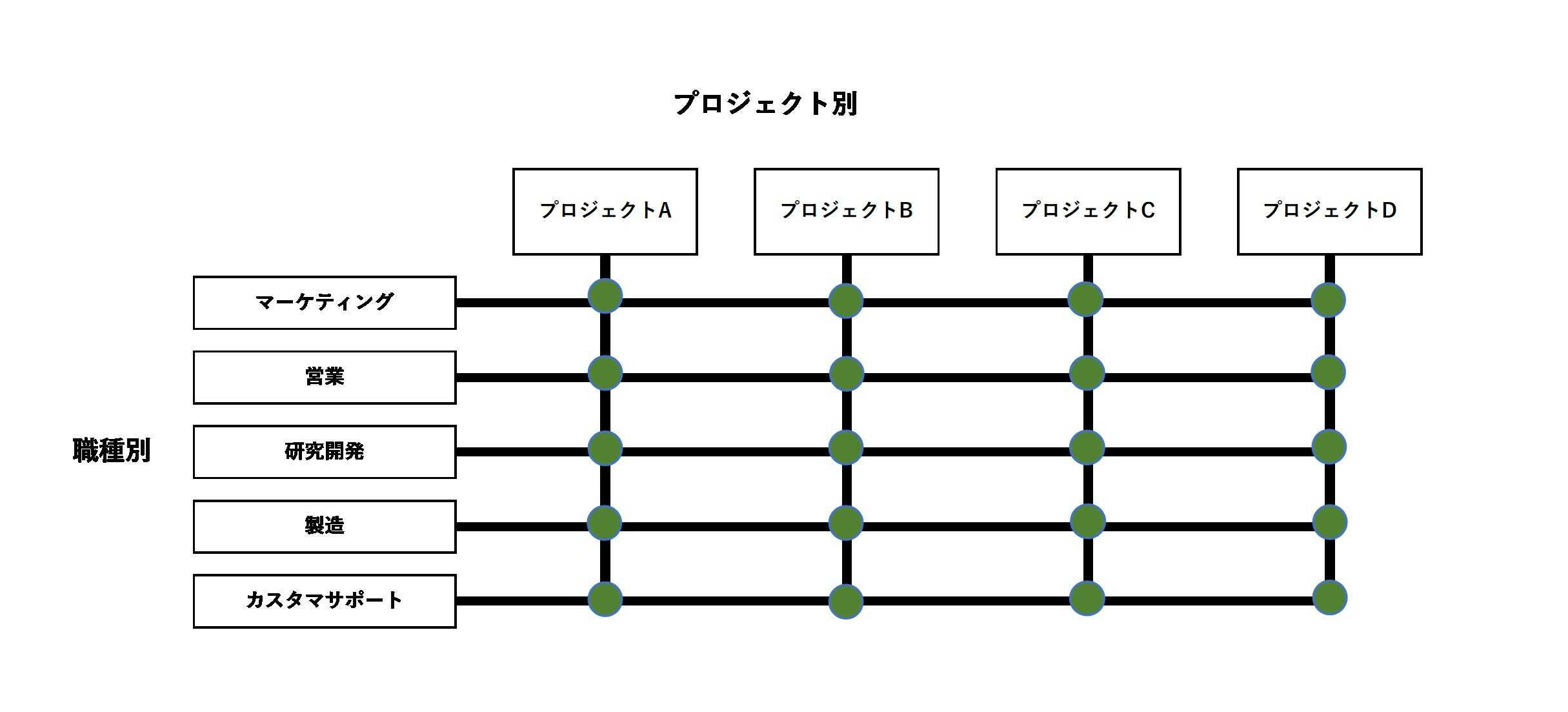 縦軸が職種/横軸がプロジェクトで構成されたマトリックス組織図