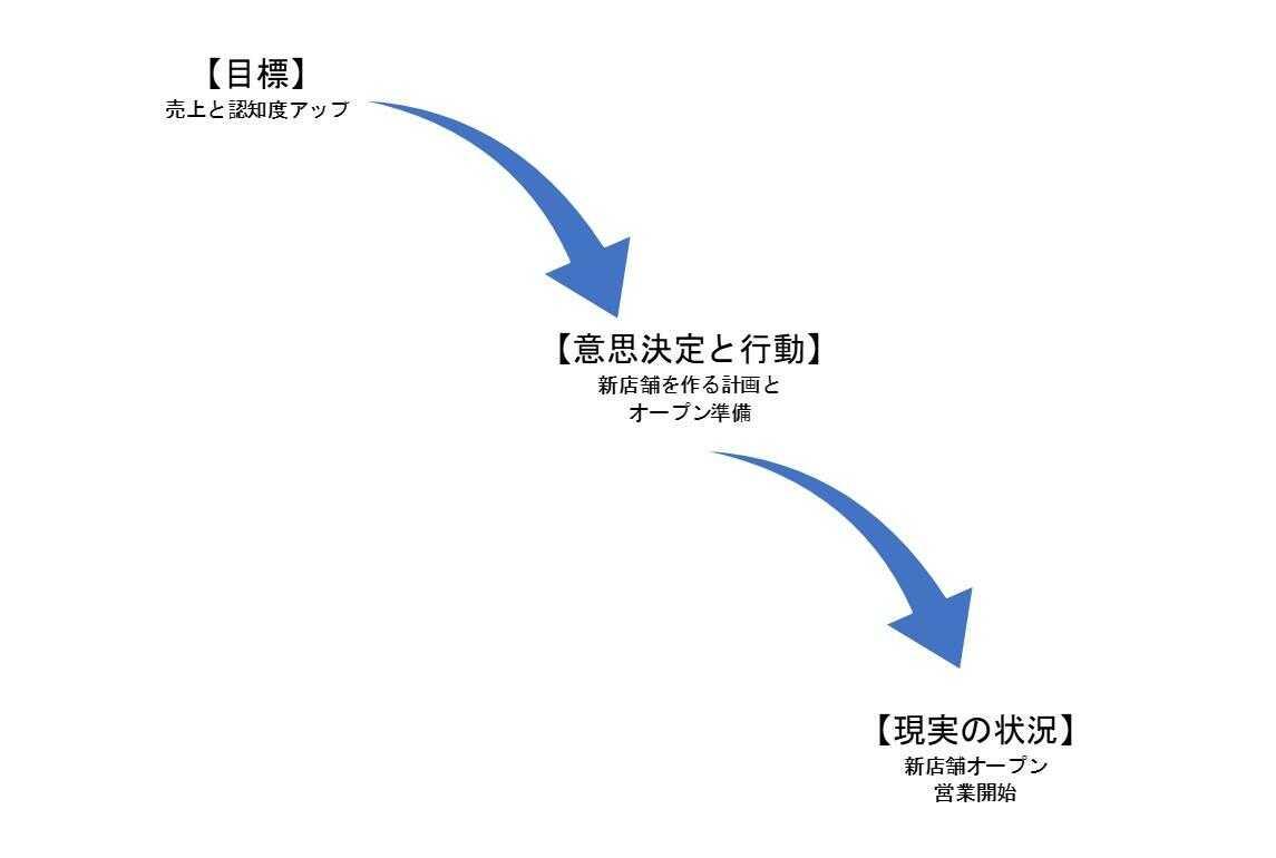 「目標の設定」→「意思決定と行動」→「現実の状況」が生じるプロセス