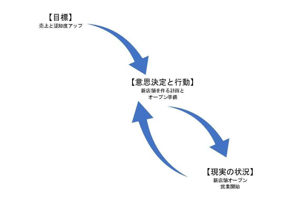 「目標の設定」→「意思決定と行動」→生じた「現実の状況」を再び「意思決定と行動」にフィードバックするプロセス