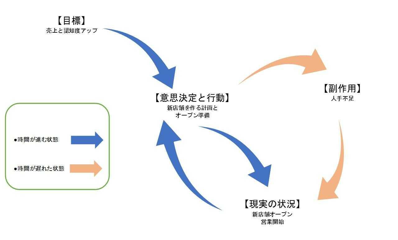 「目標の設定」→「意思決定と行動」した結果、副作用が生じて「現実の状況」に影響するプロセス