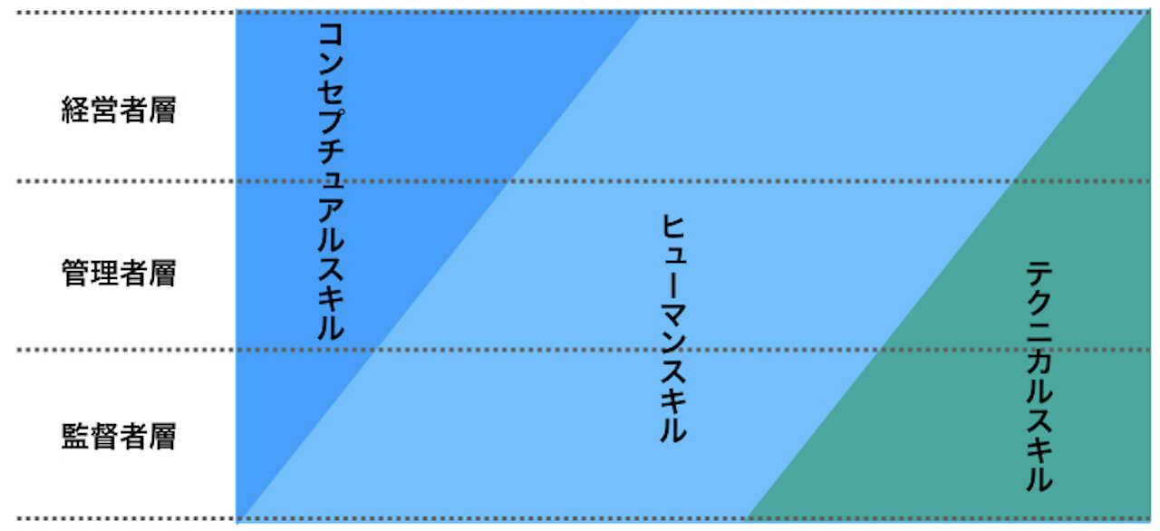 カッツモデルを表した図