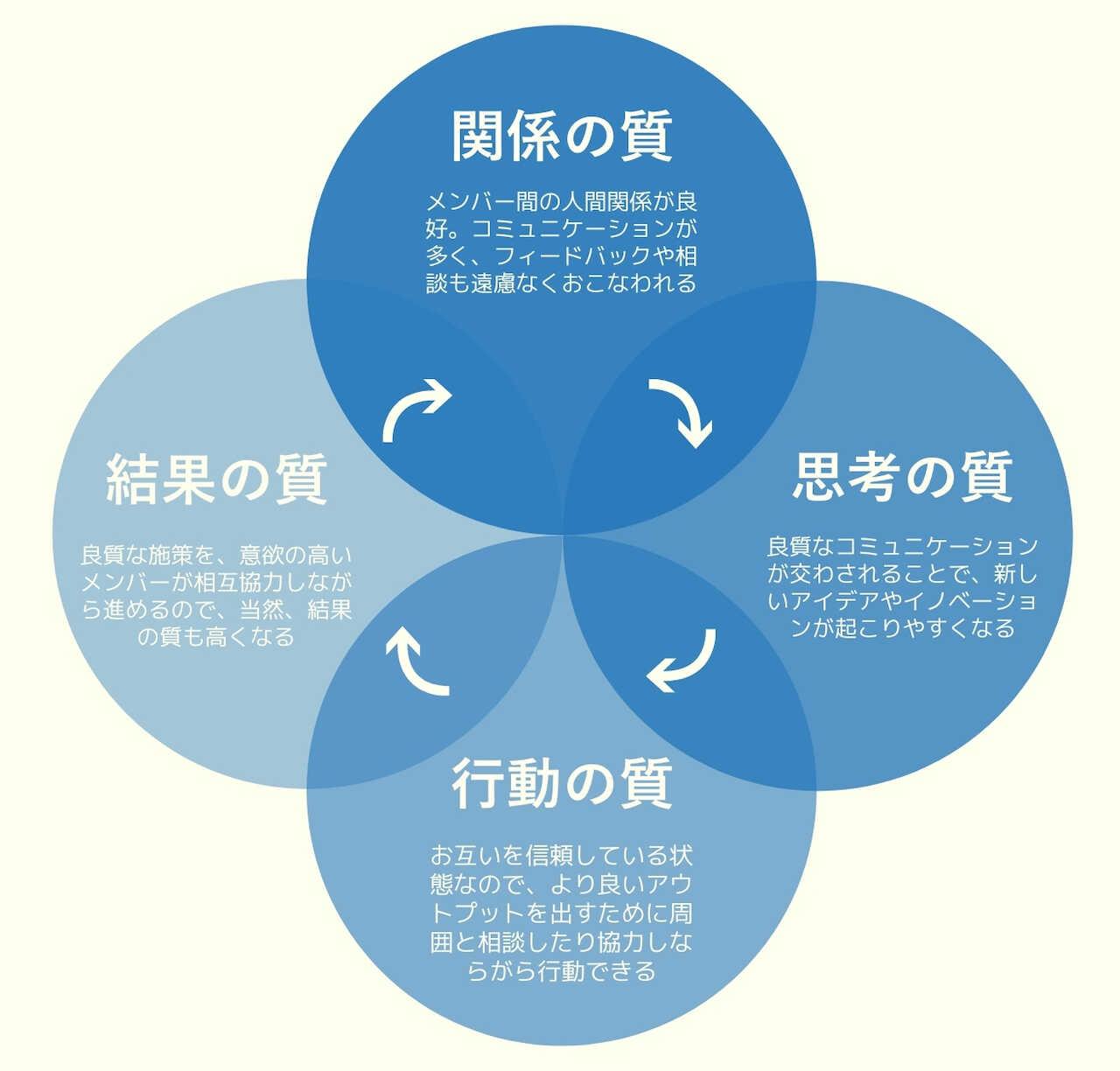 成功循環モデルのグッドサイクルを表した図