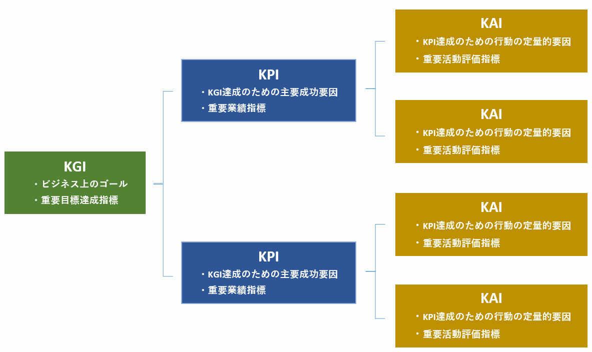 KPIツリーのイメージとKPIツリーの作成方法