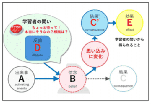 ABCDE理論