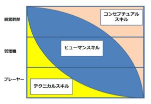 カッツ理論(カッツモデル)の図