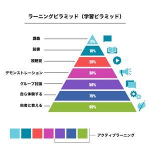ラーニングピラミッド(学習ピラミッド)の図
