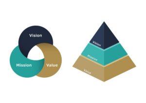 ミッション・ビジョン・バリューのコンセプトビジュアル