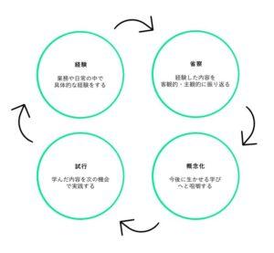 コルブの経験学習モデルの図